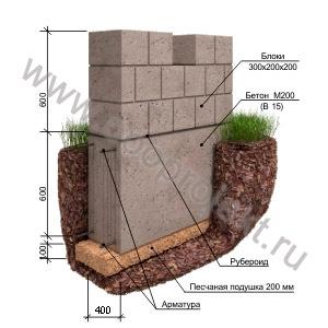 Ленточный фундамент с подошвой