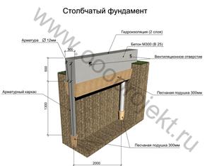 Столбчатые фундаменты для деревянных домов